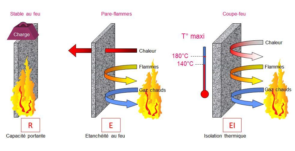 Classification feu